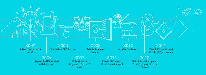Telerik Timeline